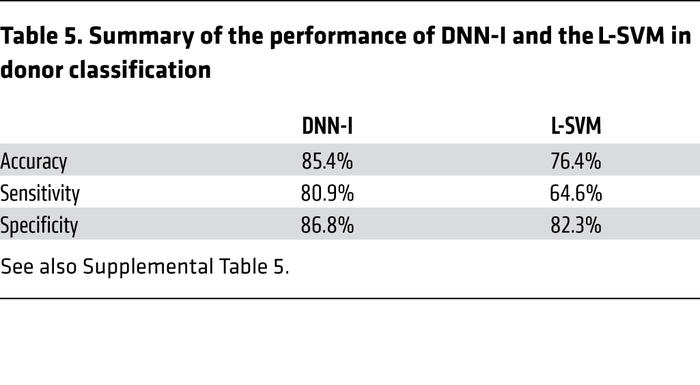 Summary of the performance of DNN-I and the L-SVM in donor classification