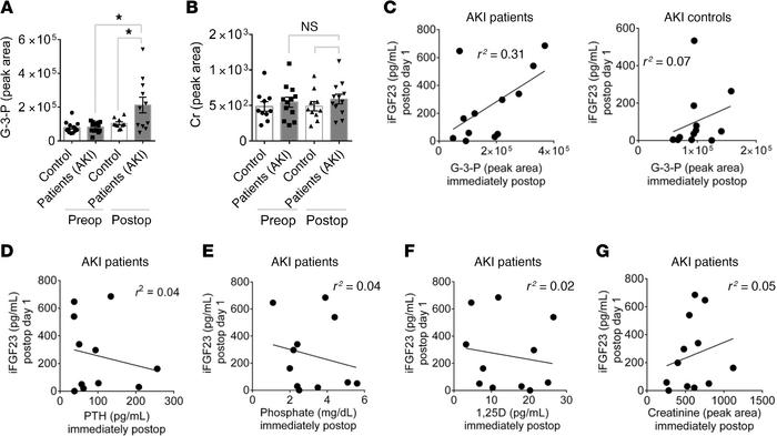 G-3-P increases immediately with human AKI and correlates with subsequen...