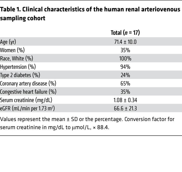Clinical characteristics of the human renal arteriovenous sampling cohort