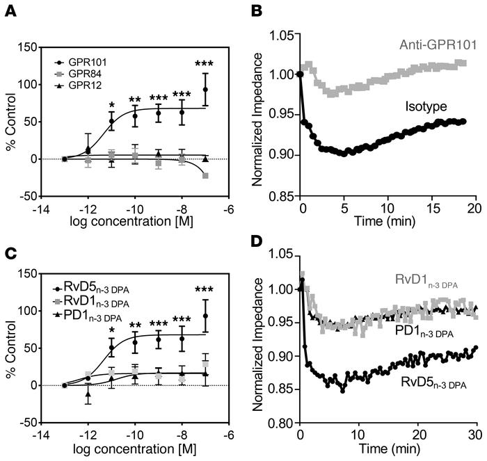 Activation of GPR101 by RvD5n-3 DPA. (A) RvD5n-3 DPA was incubated at th...