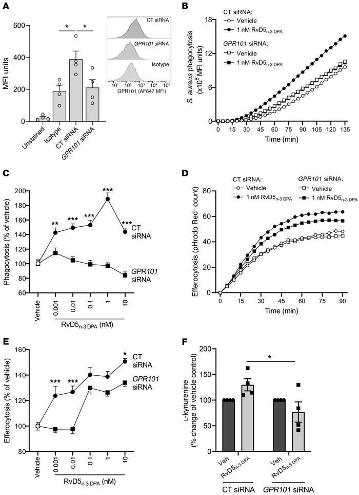 GPR101 mediates the protective actions of RvD5n-3 DPA on human macrophag...
