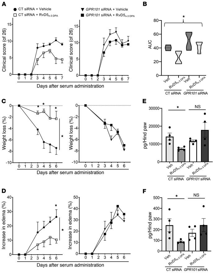 Knockdown of GPR101 reverses the antiarthritic actions of RvD5n-3 DPA. M...