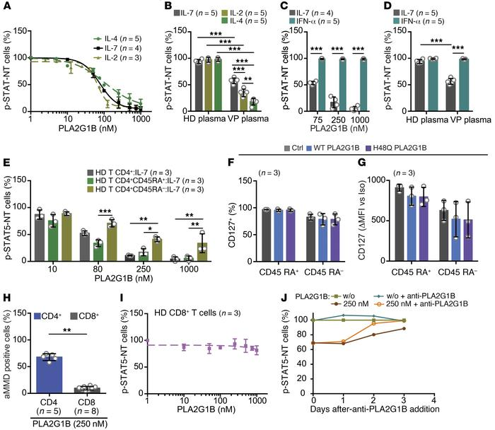Effect of PLA2G1B on CD4+ T cell subpopulations, specificity, and revers...