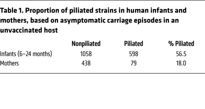 Proportion of piliated strains in human infants and mothers, based on as...