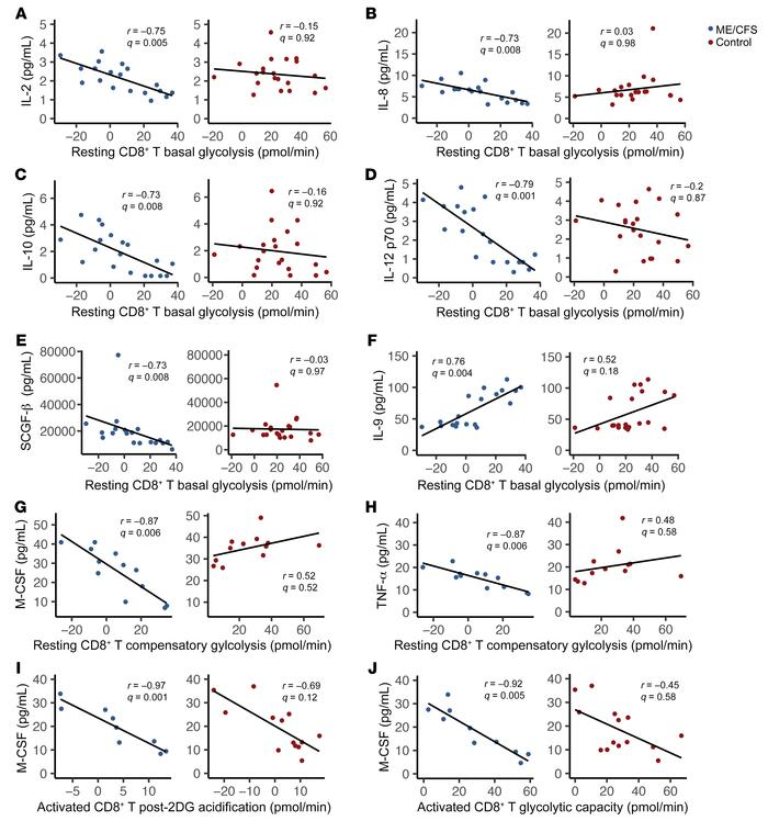 Plasma cytokines are uniquely correlated with T cell metabolism in patie...