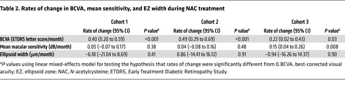 Rates of change in BCVA, mean sensitivity, and EZ width during NAC treat...