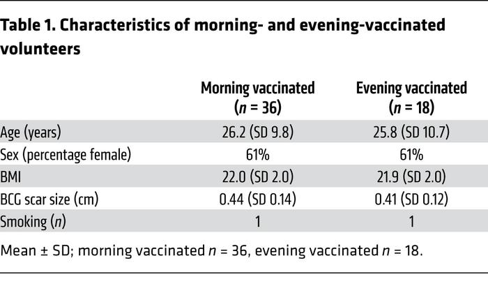 Characteristics of morning- and evening-vaccinated volunteers