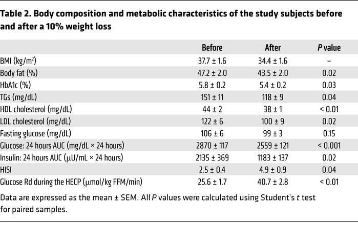 Body composition and metabolic characteristics of the study subjects bef...