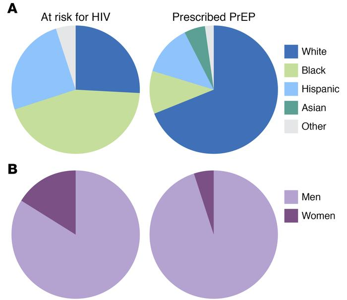 HIV infection risk and PrEP prescriptions in the United States. (A) Esti...