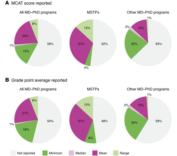 Categories of admissions statistics reported by MD-PhD programs on their...