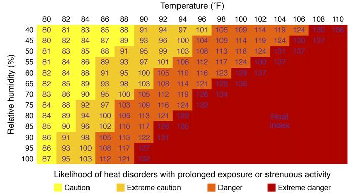 The National Weather Service heat index. The heat index is a measure of ...