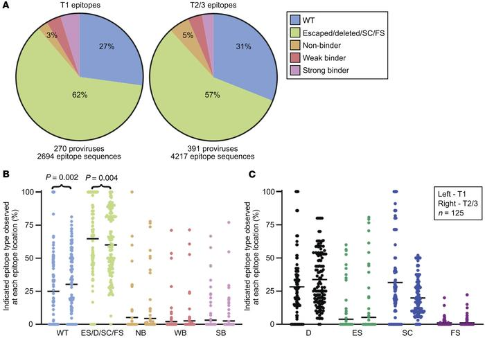 Percentages of unrecognized epitope sequences in Gag, Pol, and Nef from ...