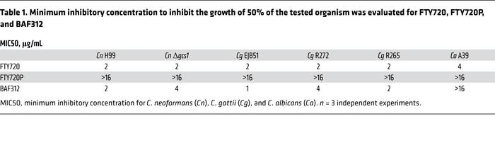 Minimum inhibitory concentration to inhibit the growth of 50% of the tes...