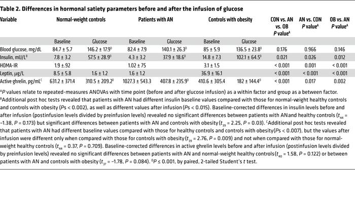 Differences in hormonal satiety parameters before and after the infusion...