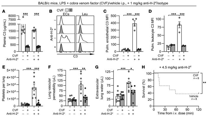 Complement depletion prevents anti–MHC I–mediated lung platelet retentio...