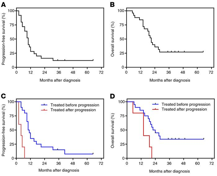 Long-term progression-free and overall survival of patients with GBM fol...