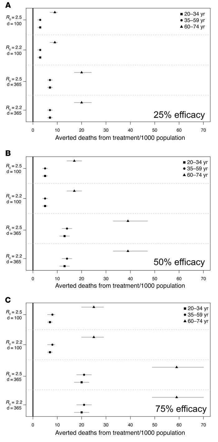 Mortality risk with SARS–CoV-2 convalescent plasma versus control by age...
