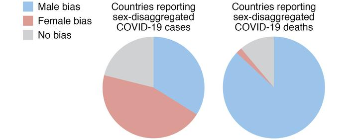 Sex-disaggregated COVID-19 data. The Global Health 50/50 research initia...