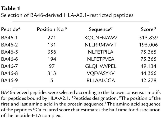 Selection of BA46-derived HLA-A2.1–restricted peptides
