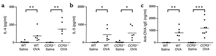 IL-4 (a) and IL-5 (b) in supernatants of splenocytes from CCR3–/– mice a...