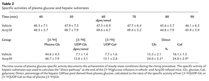 Specific activities of plasma glucose and hepatic substrates