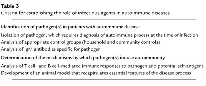 Criteria for establishing the role of infectious agents in autoimmune di...