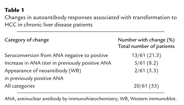 Changes in autoantibody responses associated with transformation to HCC ...