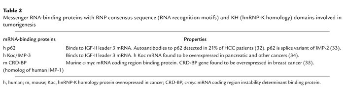 Messenger RNA-binding proteins with RNP consensus sequence (RNA recognit...