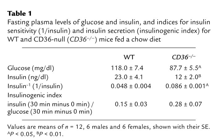 Fasting plasma levels of glucose and insulin, and indices for insulin se...