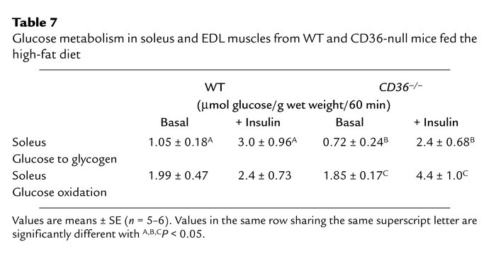 Glucose metabolism in soleus and EDL muscles from WT and CD36-null mice ...