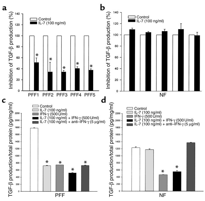 IL-7 decreases TGF-β production by PFF in an IFN-γ–independent manner. (...