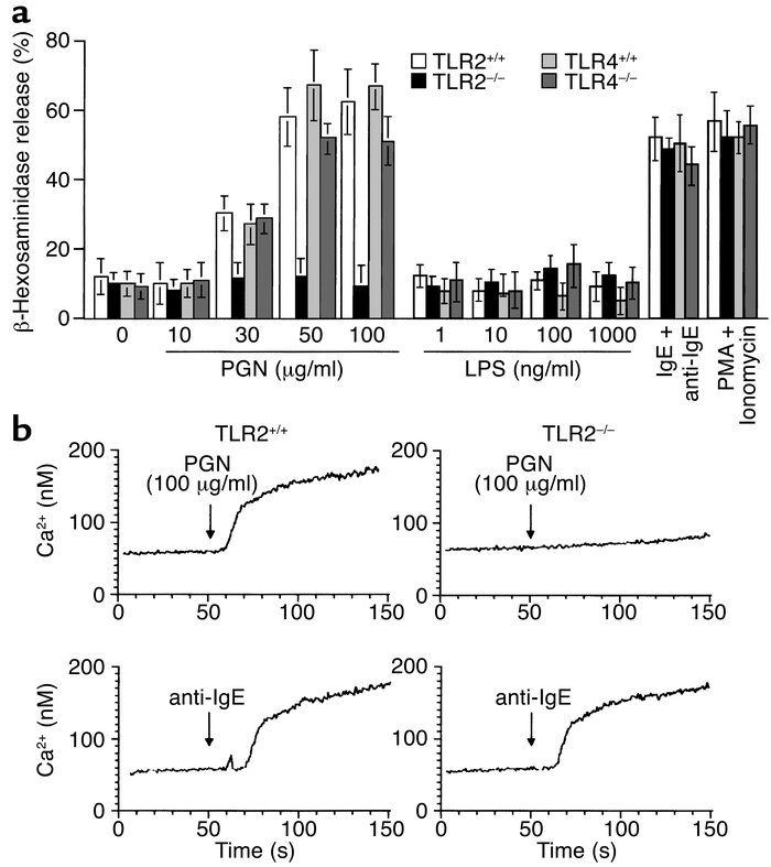 PGN but not LPS induces mast cell degranulation and Ca2+ mobilization th...