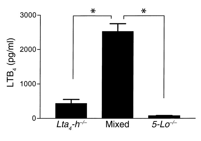 In vitro LTB4 production by leukocytes stimulated with A23187. Leukocyte...