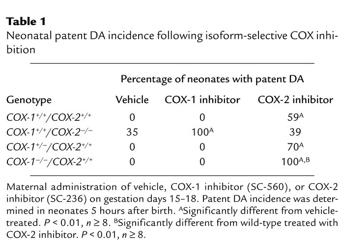 Neonatal patent DA incidence following isoform-selective COX inhibition