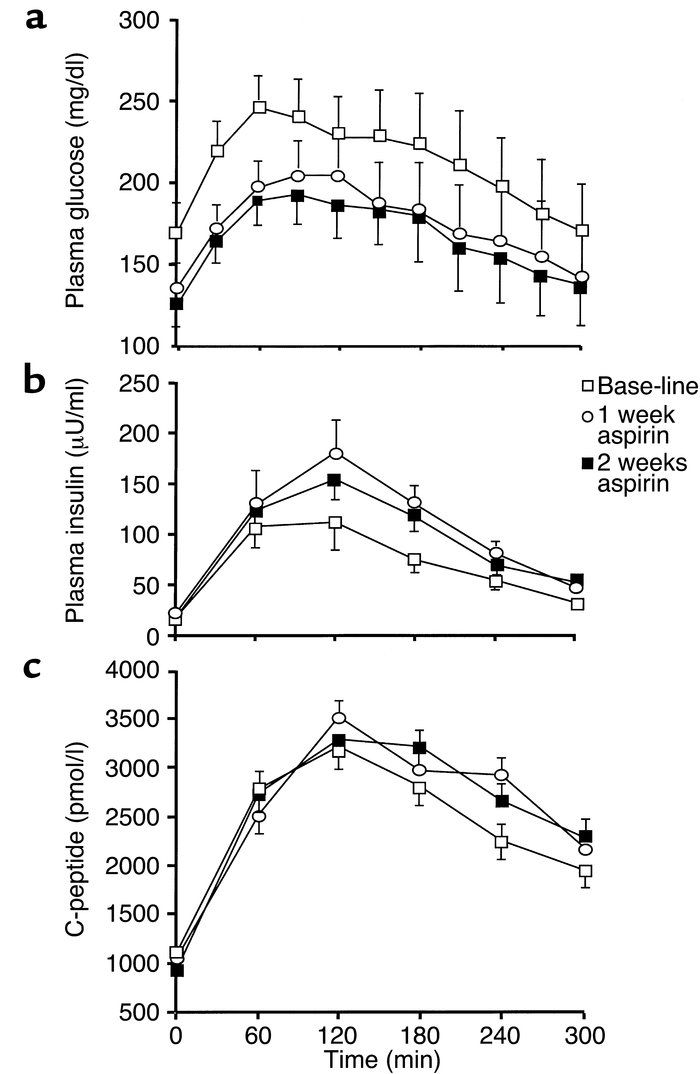 Mean plasma concentrations of glucose (a), insulin (b), and C-peptide (c...