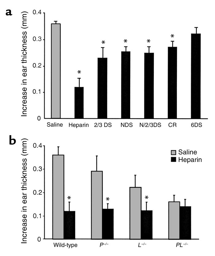 Inhibition of oxazolone-induced ear swelling in sensitized mice. Mice we...