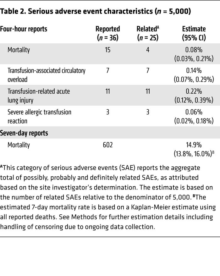 Serious adverse event characteristics (n = 5,000)
