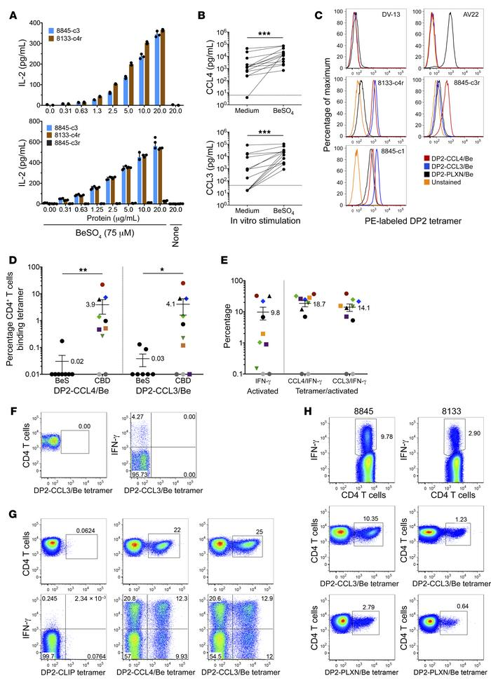 Validation of Be-modified CCL4 and CCL3 as antigenic targets of CD4+ T c...