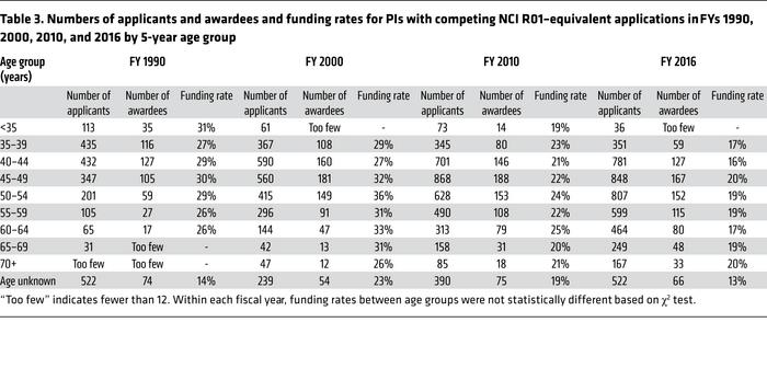 Numbers of applicants and awardees and funding rates for PIs with compet...
