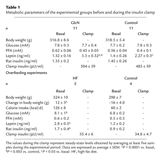 Metabolic parameters of the experimental groups before and during the in...