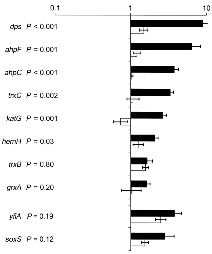 Comparison of expression ratios for bacterial H2O2-responsive genes afte...