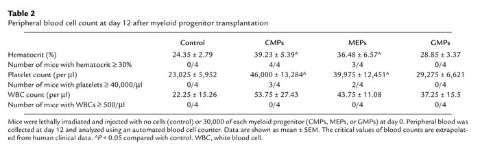 Peripheral blood cell count at day 12 after myeloid progenitor transplan...
