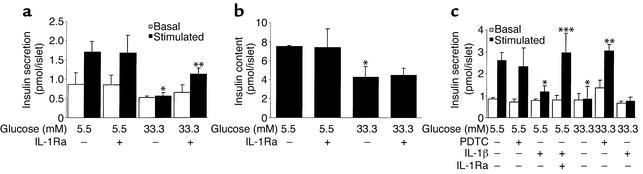 IL-1Ra and PDTC restore glucose-stimulated insulin secretion in human is...