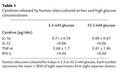 Cytokines released by human islets cultured at low and high glucose conc...