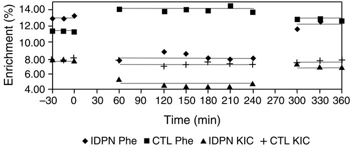 Plasma enrichment of phenylalanine (Phe) and KIC comparing CTL and IDPN....