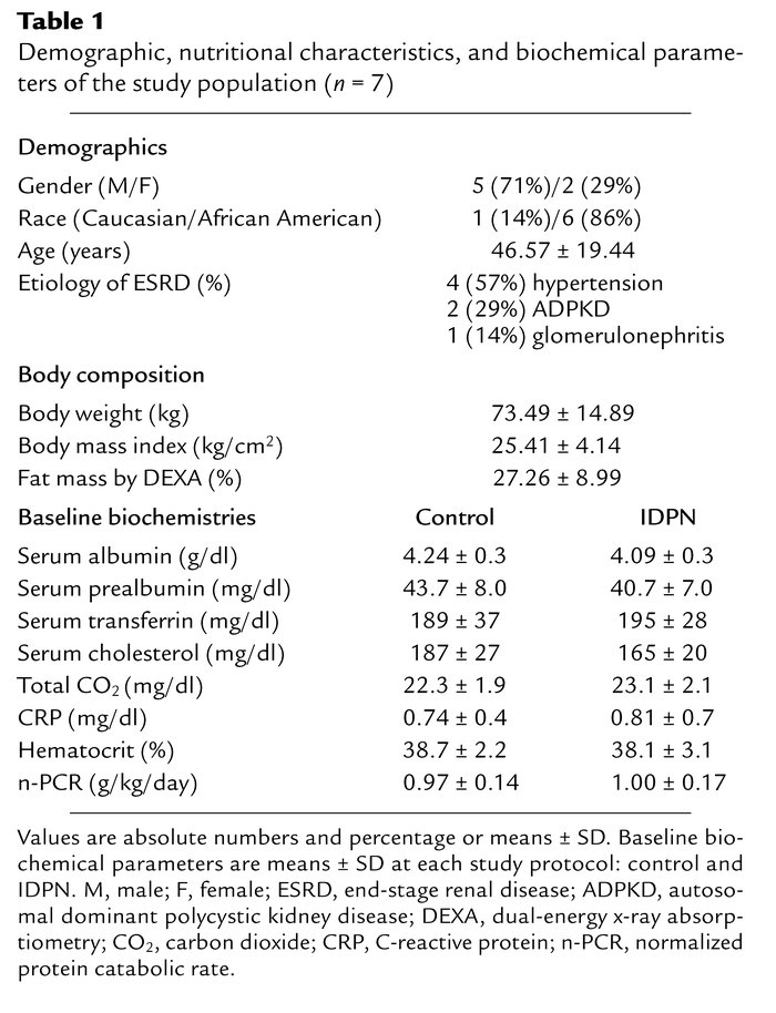 Demographic, nutritional characteristics, and biochemical parameters of ...