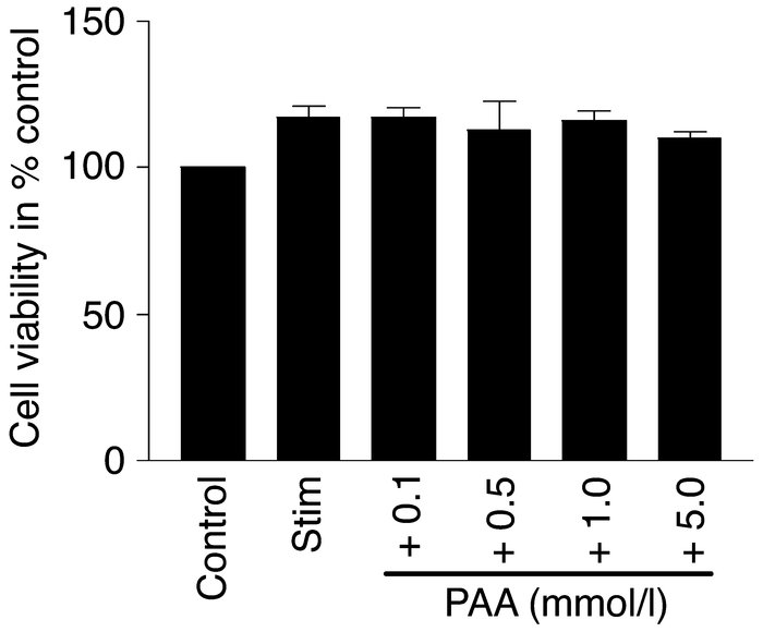 Cell viability of RAW 264.7 cells in the presence of PAA. Cell viability...