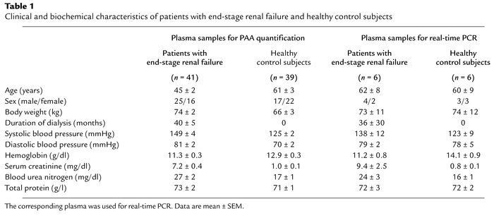 Clinical and biochemical characteristics of patients with end-stage rena...