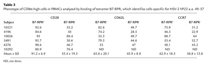 Phenotype of CD8α-high cells in PBMCs analyzed by binding of tetramer B7...