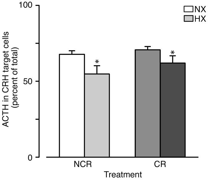 The proportion of total ACTH (mean ± SEM) present in CRH-target cells in...